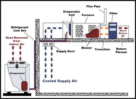 The Components Typical Southern Hvac System Located