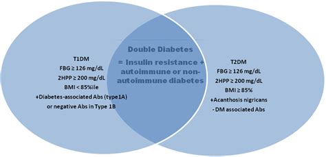 double diabetes  search   treatment paradigm