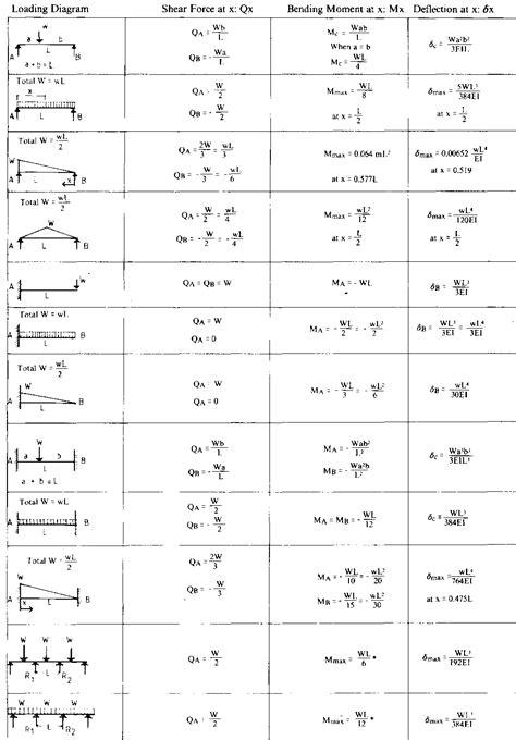 beam deflection formula table deflection of a continuous beam formula