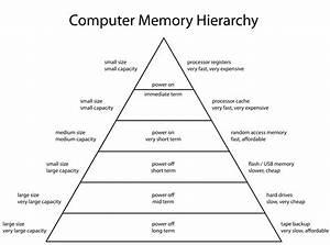 Human Memory Diagram