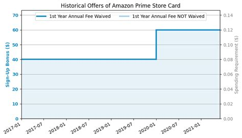 Apply for amazon store card. Synchrony Amazon Prime Store Credit Card Review - US Credit Card Guide