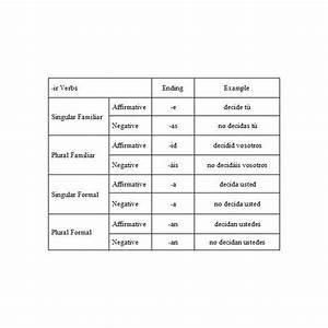 Poner Verb Chart How To Teach Commands To First Year Spanish Language Students