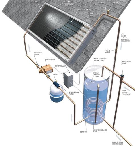 Practical Benefits Solar Thermal Panels News About