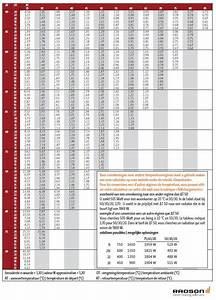 Conversion Kw En Cv Fiscaux : integra radson ~ Gottalentnigeria.com Avis de Voitures