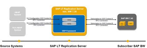 slt odp based real time replication sap netweaver