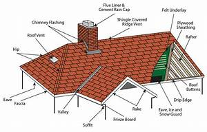 Roof Terminology  U0026 Roofing