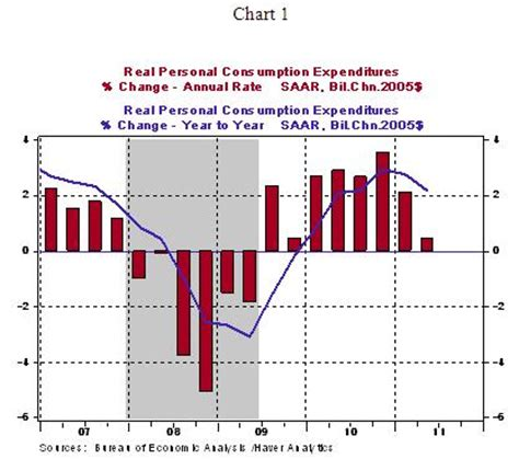 Twin Economic Problems: Employment and Consumer Spending ...