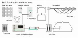 system flow chart With solar power panel inverter gridintertie inverter using attiny45