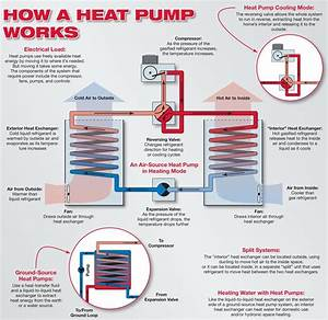 Heat Pump  What Is It And How Does It Work