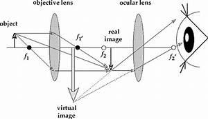 Opticalinstruments