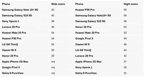 galaxy note 10 beats all smartphone cameras in benchmark scores
