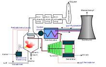 Fernwaerme Vor Und Nachteile Der Externen Heizung by Kohlekraftwerk