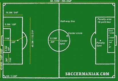 Soccer Field Layout Dimensions Diagram Football Ground