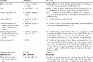 Conversion Of Sentences To Epd