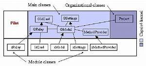 Module Structure  Uml Class Diagram   A Focus On The Model Class And