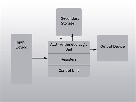 Intorocution Computers Ict Hardware System Unit
