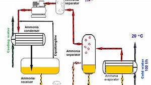 Ammonia Refrigeration  Presentation With Animation
