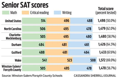 forsyth county sat scores stagnant lagging local news