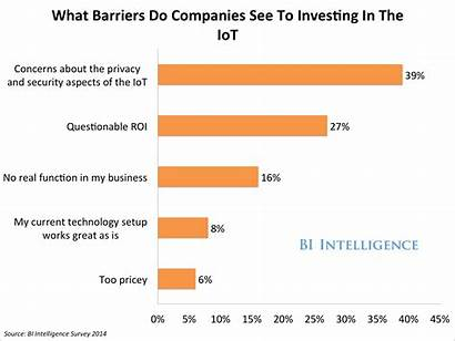 Internet Things Survey Iot Security Statistics Concern
