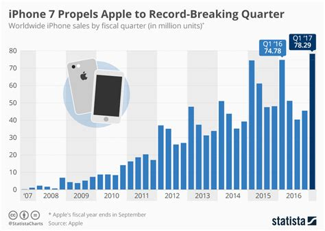 iphone sales apple iphone sales the road to a record quarter nasdaq