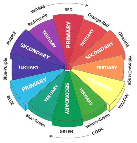 cosmetology color wheel theory basics the color wheel the box