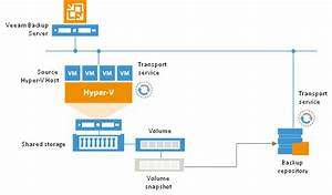 5 Performance Tips To Optimize Veeam B U0026r With Hyper