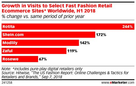 fast fashion  experiencing rapid growth emarketer