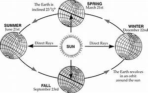 Globe Lesson 15 - The Changing Seasons