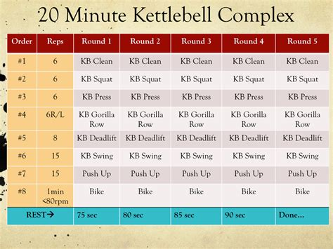 kettlebell workout minute fat routines complex bike stationary loss burning workouts cardio exercises routine training perfecting aggressive sprints circuit min