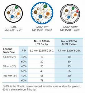 The Difference Between Cat6 And Cat6a Cable Diameters