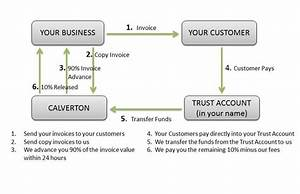 How invoice finance works financing heres why you should for Factor invoices explained