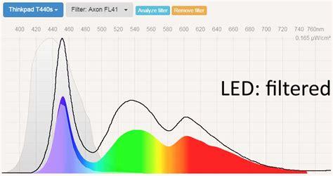 solutions for fluorescent light sensitivity how to reduce eye strain headache from fluorescent lights