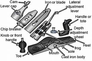 What are the parts of a metal bench plane?