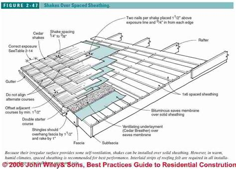 Re-roofing Or Roof-overs With Wood Roof Shingles & Shakes Subaru Xv Crosstrek Roof Rack Accessories Min Pitch For Asphalt Shingles Liquid Moss Out Roofs Instructions New Rooftop Bar Sf Easy Heat Cable Deicing Control Rs 2 Automatic De Icing Miami Bars 2016 Decks Dc