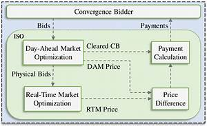 Outline Of The Process Of Clearing Convergence Bids