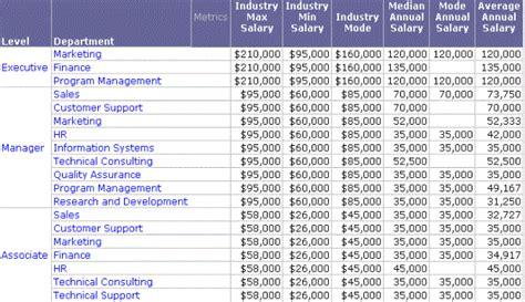 salary  employee level