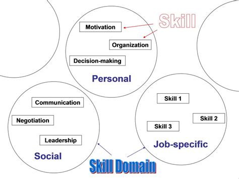 skills competence expertise what is what anyaworksmart