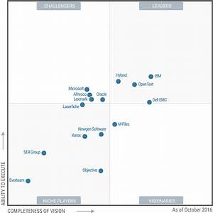 Gartner magic quadrant for web content management 2017 for Gartner document management magic quadrant 2017
