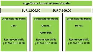 Umsatzsteuervoranmeldung Berechnen : umsatzsteuer voranmeldung das wichtigste auf einem blick ~ Themetempest.com Abrechnung