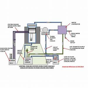 Marine Engine Cooling System Diagram