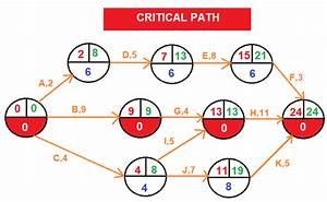 Critical Path-arrow Diagramming Method  Adm