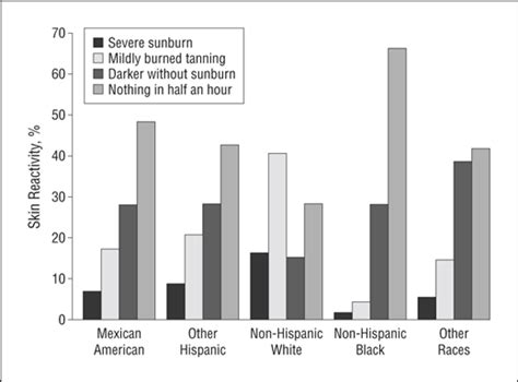 sunscreen   hispanic blacks compared