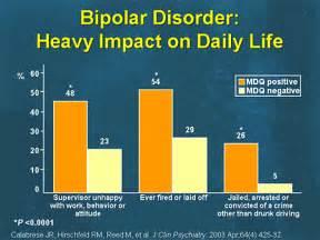 Bipolar Disorder Charts