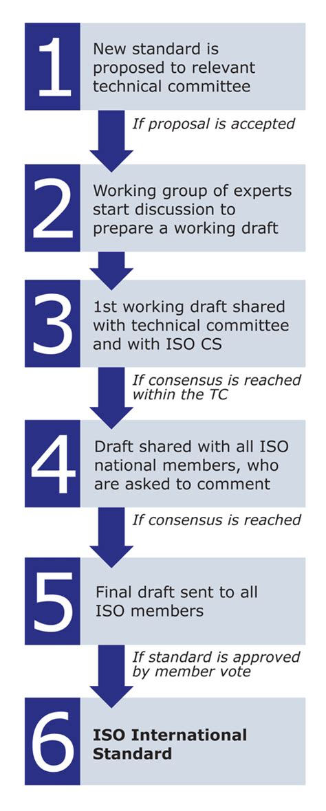 check   infographic explaining  iso standards
