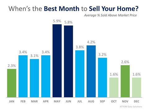 best selling month to sell your home data says may