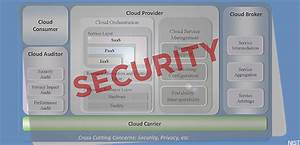 Nist Draws Up A Security Architecture For Cloud Computing
