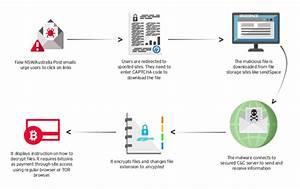Torrentlocker Ransomware Hits Anz Region