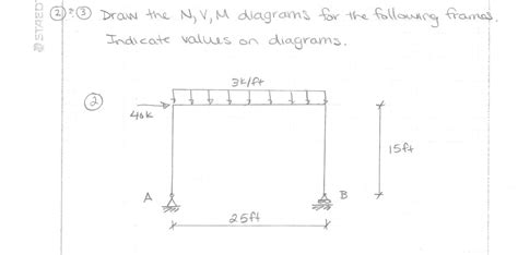 solved draw the n v m diagram for the following frames chegg