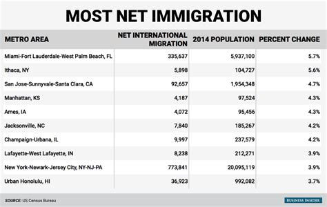 bureau immigration metro area immigration map business insider