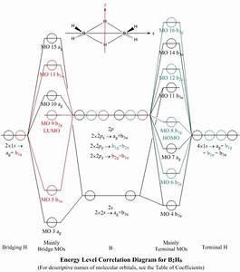 Molecular Orbitals For B2h6